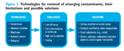 Technologies for removing emerging contaminants
