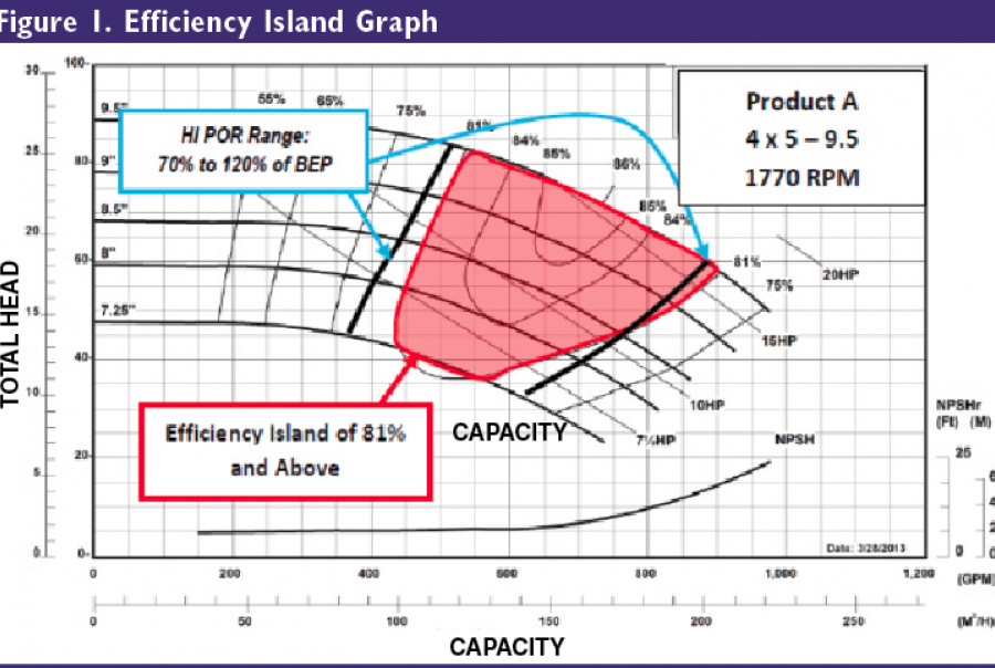 The efficiency island is bound by the maximum and minimum impeller diameters and the iso efficiency lines. Maximizing the island helps achieve the greatest range of flow  and total head span.
